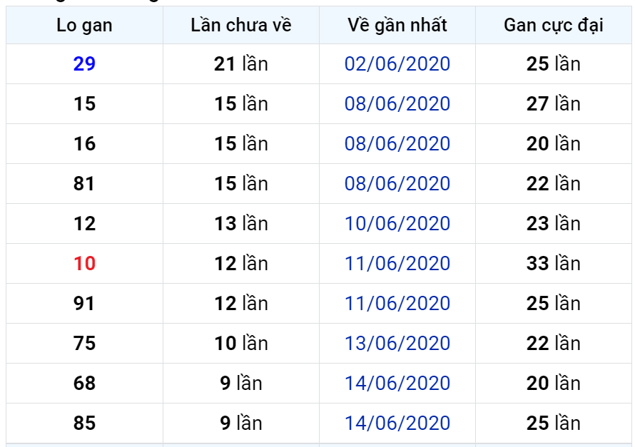 Bảng thống kê lô gan miền Bắc lâu chưa về đến ngày 25-06-2020