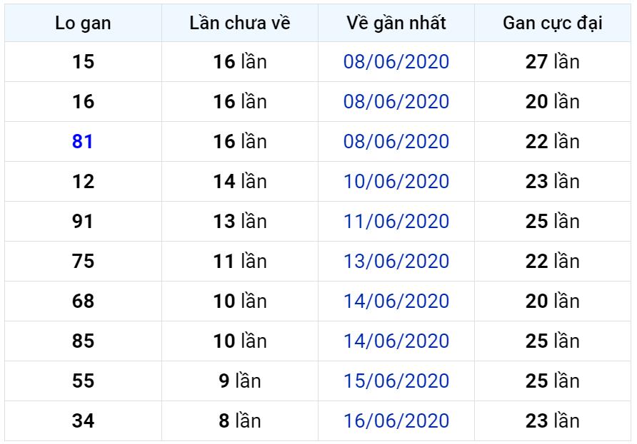 Bảng thống kê lô gan miền Bắc lâu chưa về đến ngày 26-06-2020