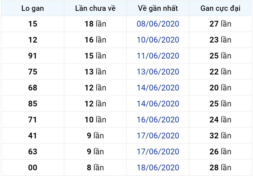 Bảng thống kê lô gan miền Bắc lâu chưa về đến ngày 27-06-2020