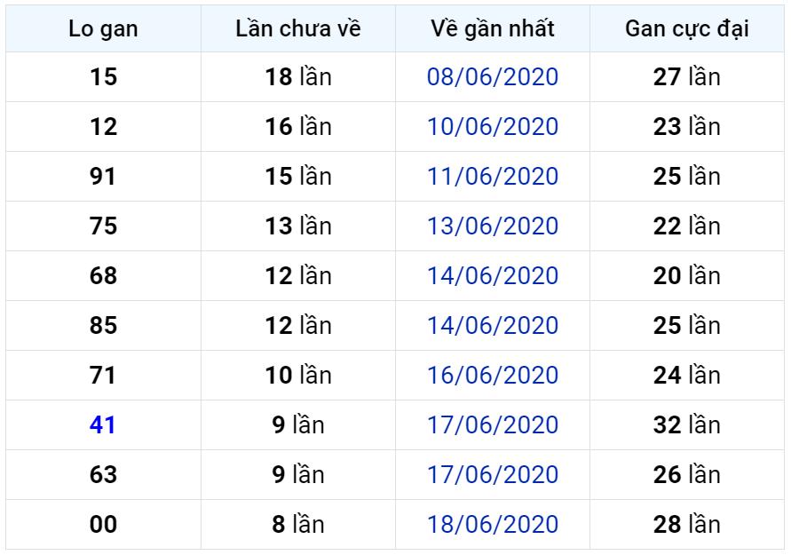 Bảng thống kê lô gan miền Bắc lâu chưa về đến ngày 28-06-2020