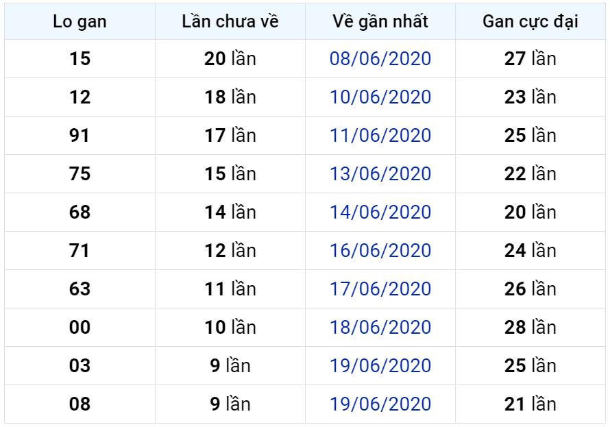 Bảng thống kê lô gan miền Bắc lâu chưa về đến ngày 29-06-2020