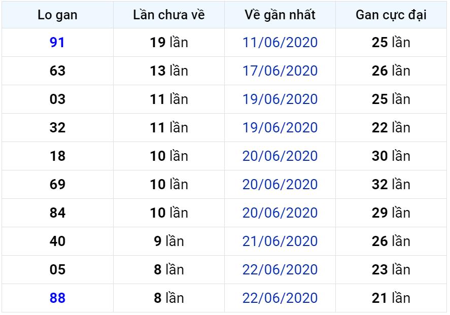 Bảng thống kê lô gan miền Bắc lâu chưa về đến ngày 02-07-2020