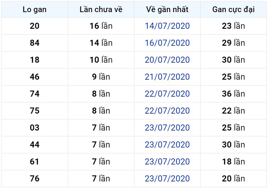 Bảng thống kê lô gan miền Bắc lâu chưa về đến ngày 31-07-2020