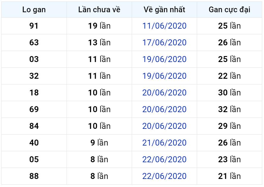 Bảng thống kê lô gan miền Bắc lâu chưa về đến ngày 01-07-2020