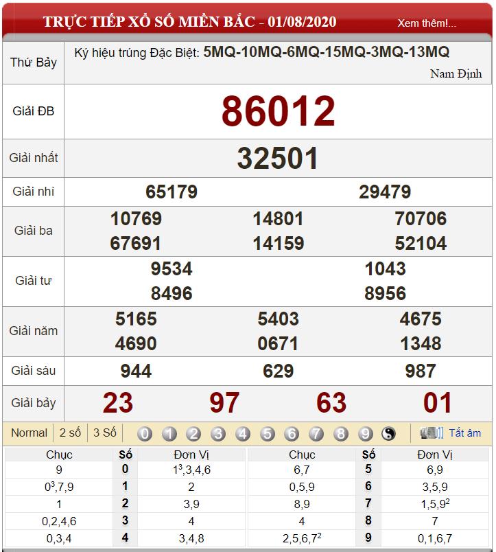 Bảng kết quả xổ số miền Bắc ngày 01-08-2020
