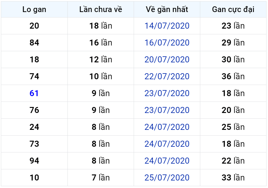 Bảng thống kê lô gan miền Bắc lâu chưa về đến ngày 03-08-2020