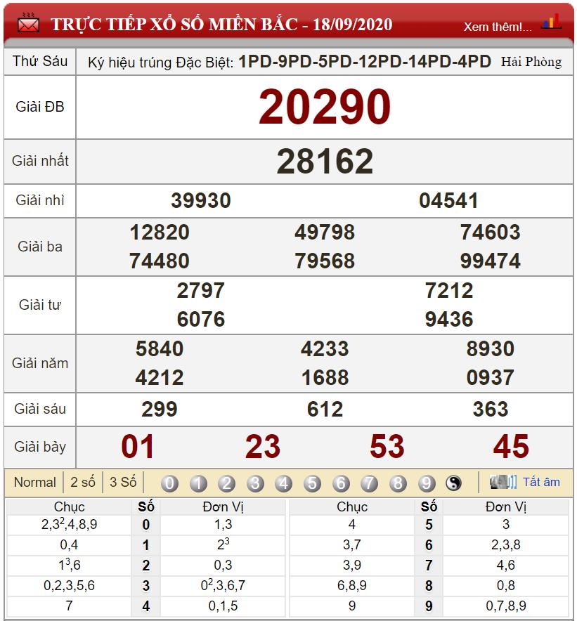 Bảng kết quả xổ số miền Bắc ngày 18-09-2020