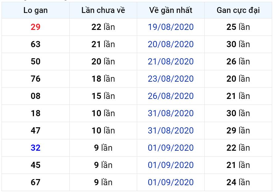 Bảng thống kê lô gan miền Bắc lâu chưa về đến ngày 12-09-2020
