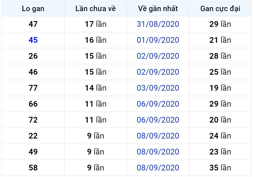 Bảng thống kê lô gan miền Bắc lâu chưa về đến ngày 19-09-2020