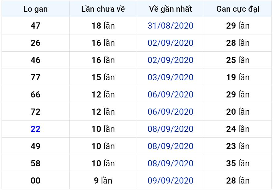 Bảng thống kê lô gan miền Bắc lâu chưa về đến ngày 20-09-2020