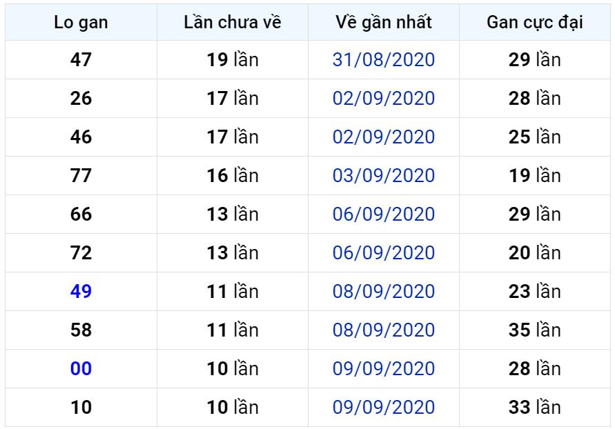 Bảng thống kê lô gan miền Bắc lâu chưa về đến ngày 21-09-2020