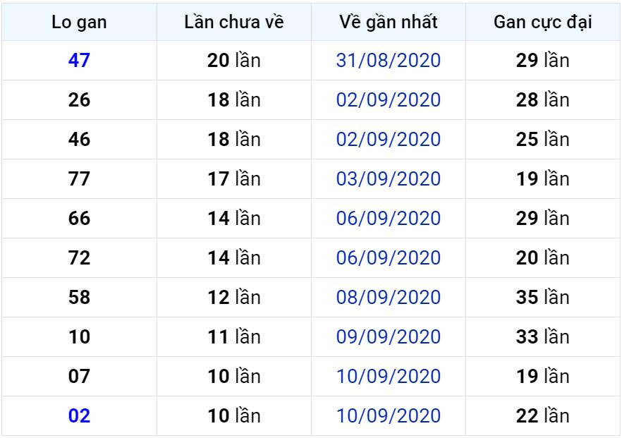 Bảng thống kê lô gan miền Bắc lâu chưa về đến ngày 22-09-2020