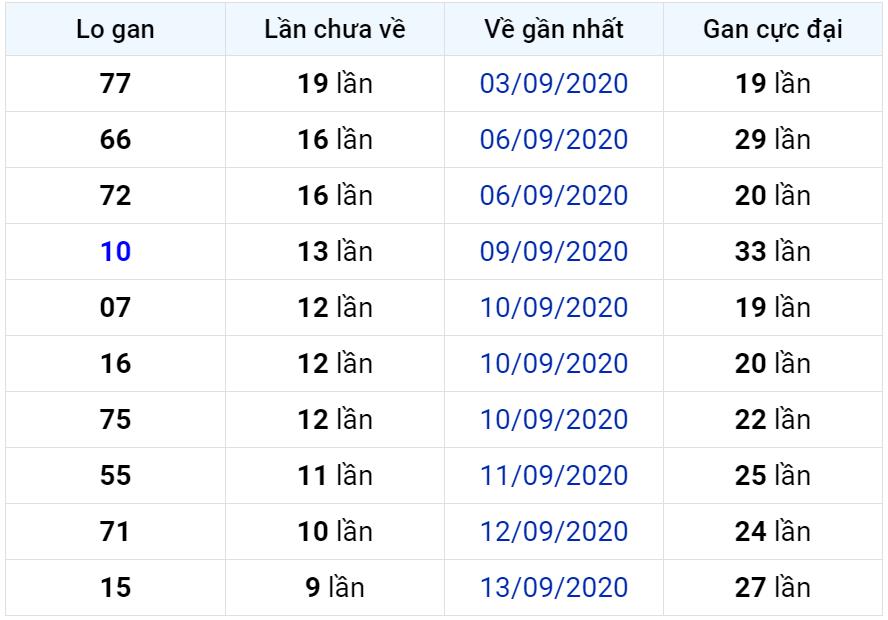 Bảng thống kê lô gan miền Bắc lâu chưa về đến ngày 24-09-2020