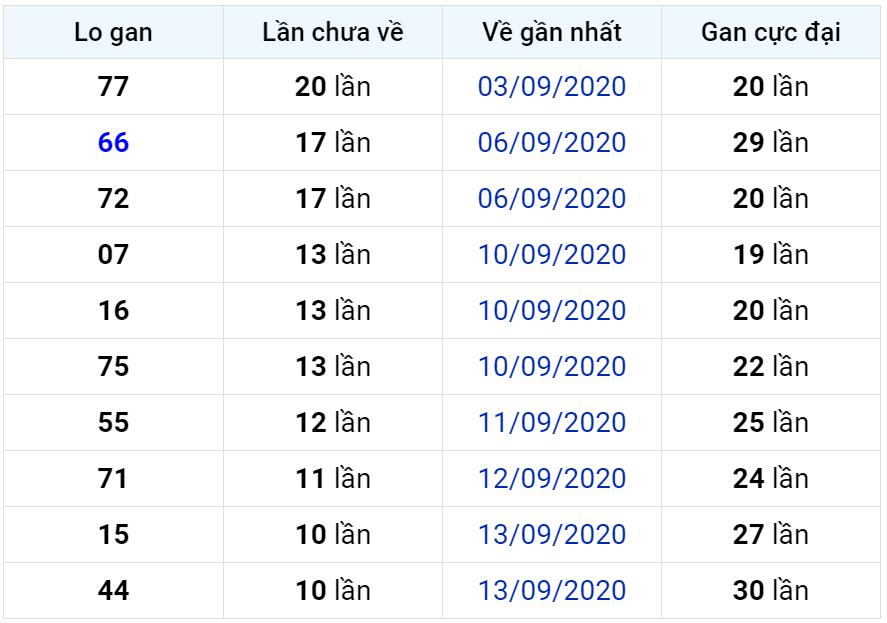 Bảng thống kê lô gan miền Bắc lâu chưa về đến ngày 25-09-2020