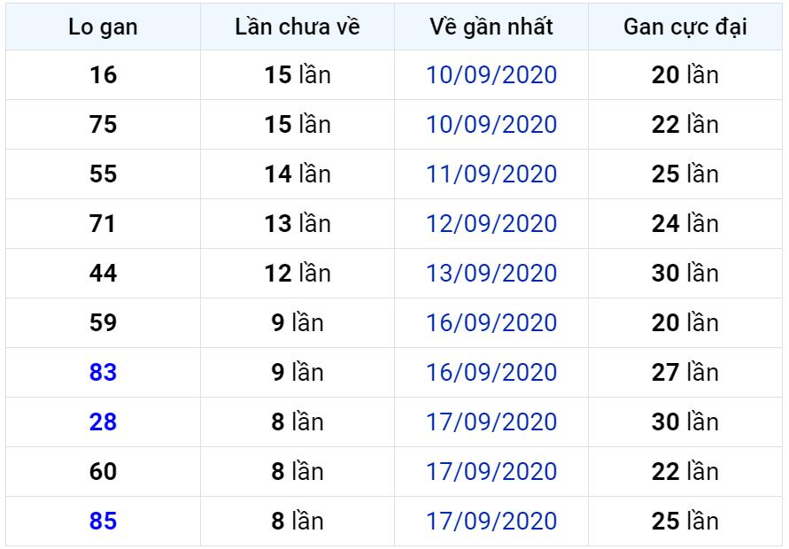 Bảng thống kê lô gan miền Bắc lâu chưa về đến ngày 27-09-2020