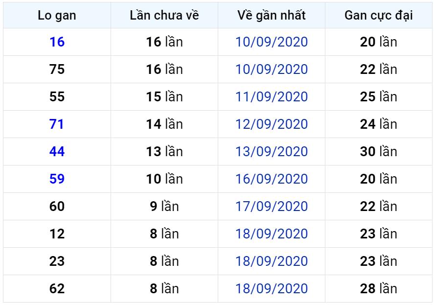Bảng thống kê lô gan miền Bắc lâu chưa về đến ngày 28-09-2020