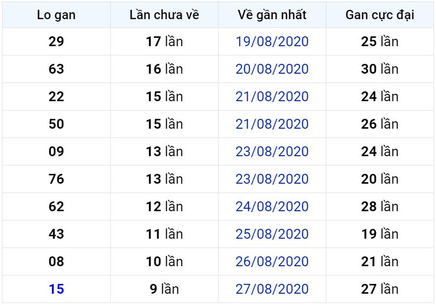 Bảng thống kê lô gan miền Bắc lâu chưa về đến ngày 07-09-2020