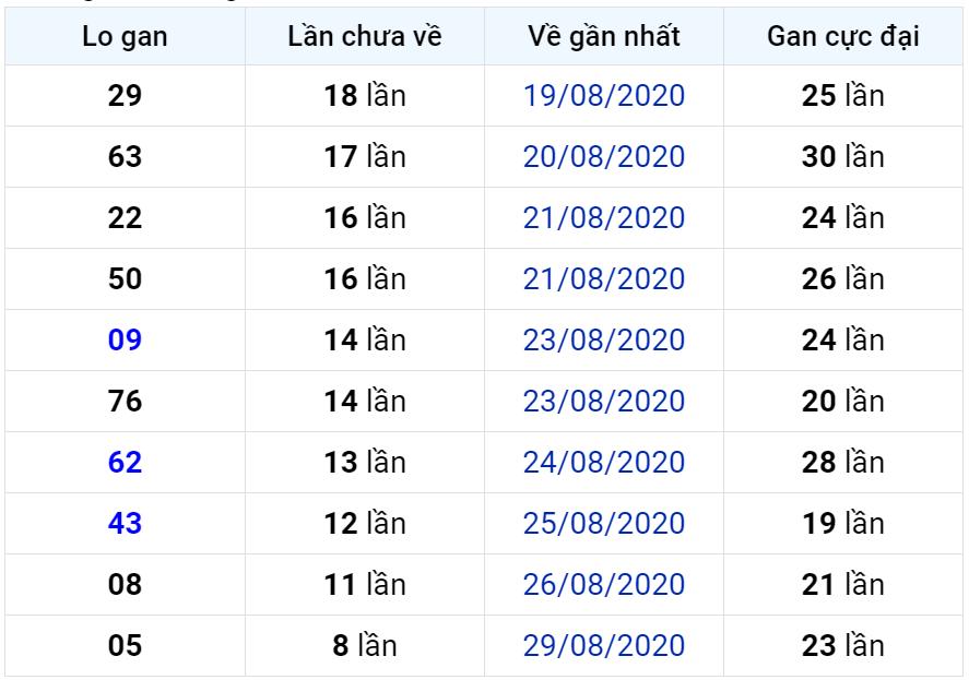 Bảng thống kê lô gan miền Bắc lâu chưa về đến ngày 08-09-2020