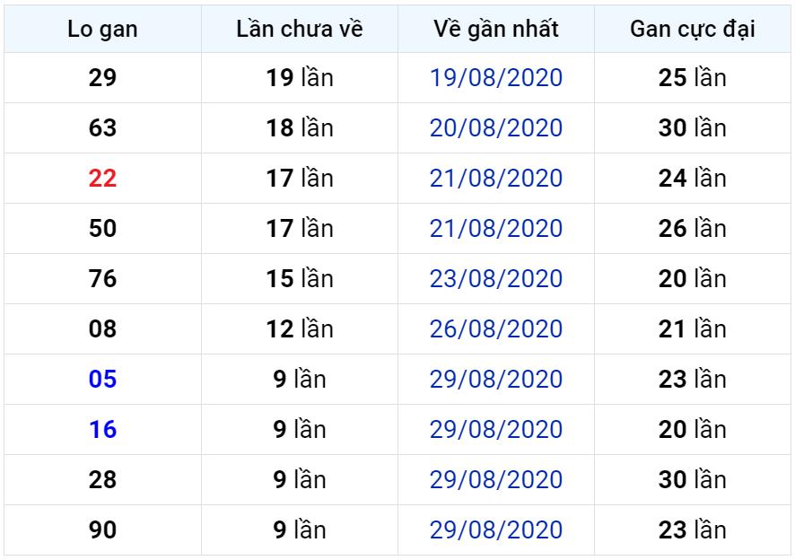 Bảng thống kê lô gan miền Bắc lâu chưa về đến ngày 09-09-2020