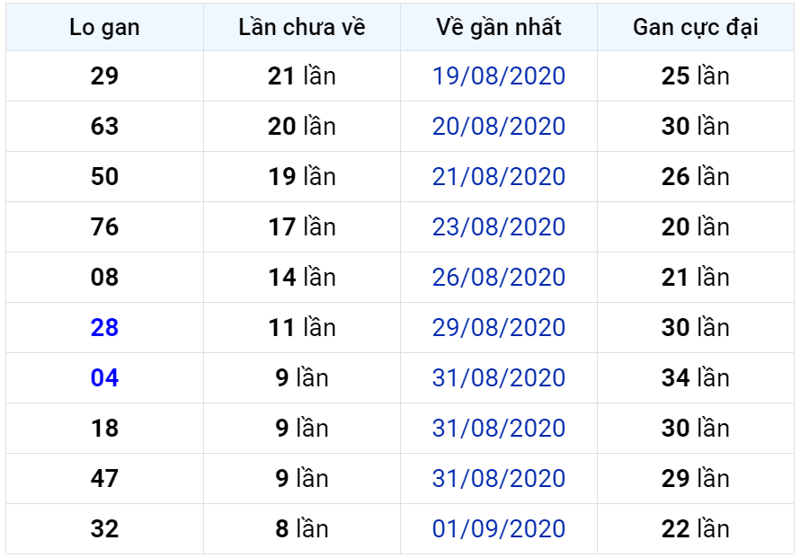 Bảng thống kê lô gan miền Bắc lâu chưa về đến ngày 11-09-2020