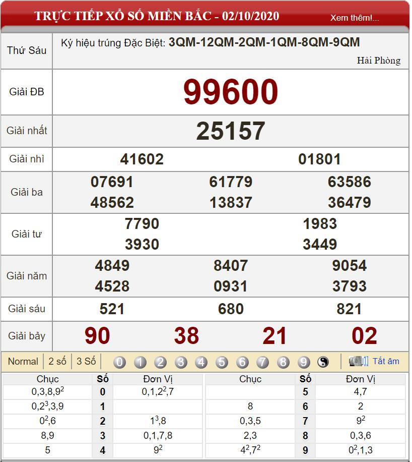 Bảng kết quả xổ số miền Bắc ngày 02-10-2020
