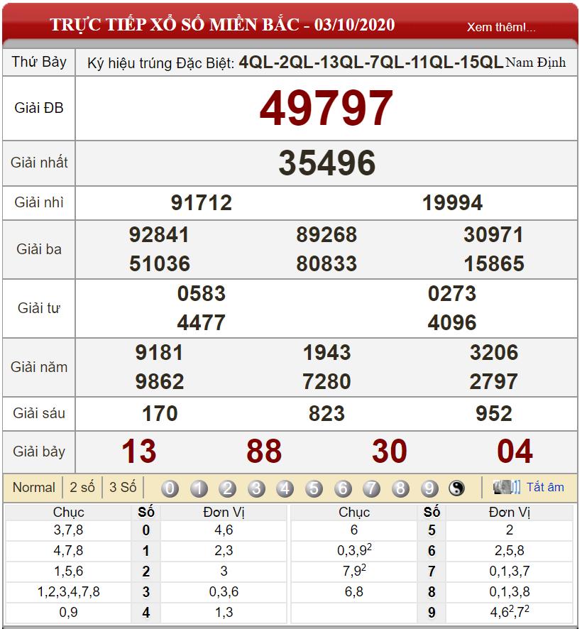 Bảng kết quả xổ số miền Bắc ngày 03-10-2020