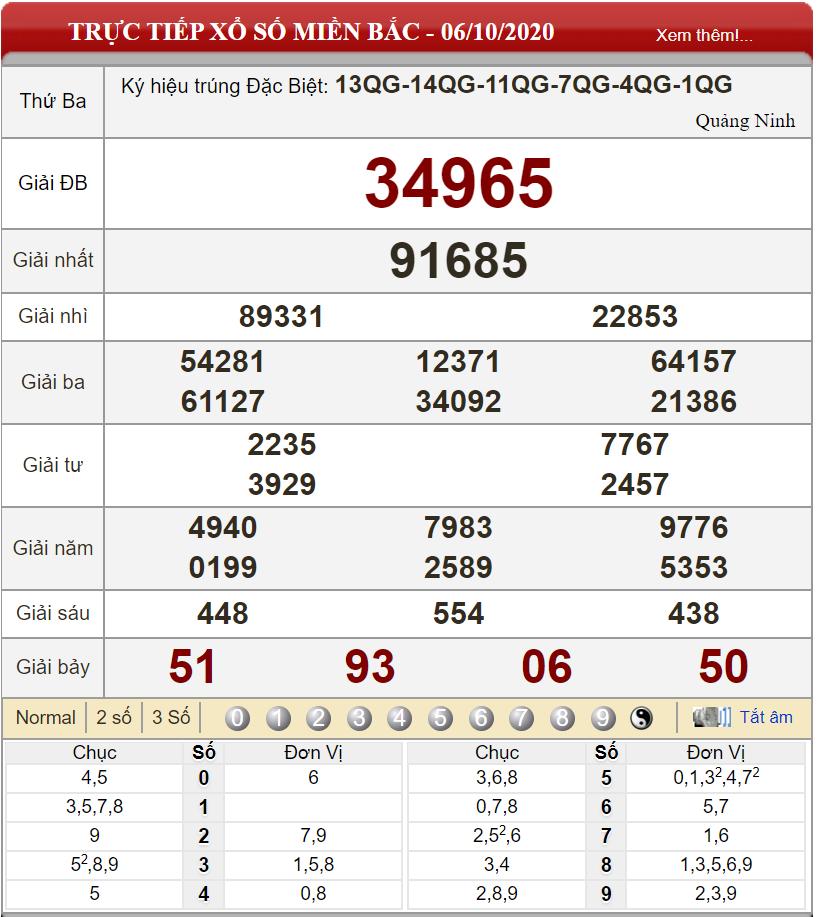 Bảng kết quả xổ số miền Bắc ngày 06-10-2020