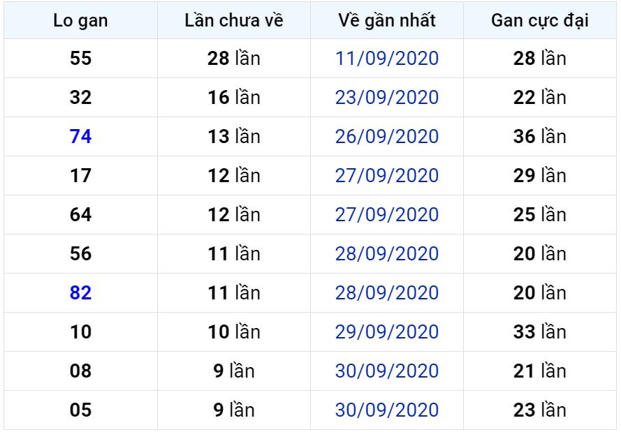 Bảng thống kê lô gan miền Bắc lâu chưa về đến ngày 11-10-2020