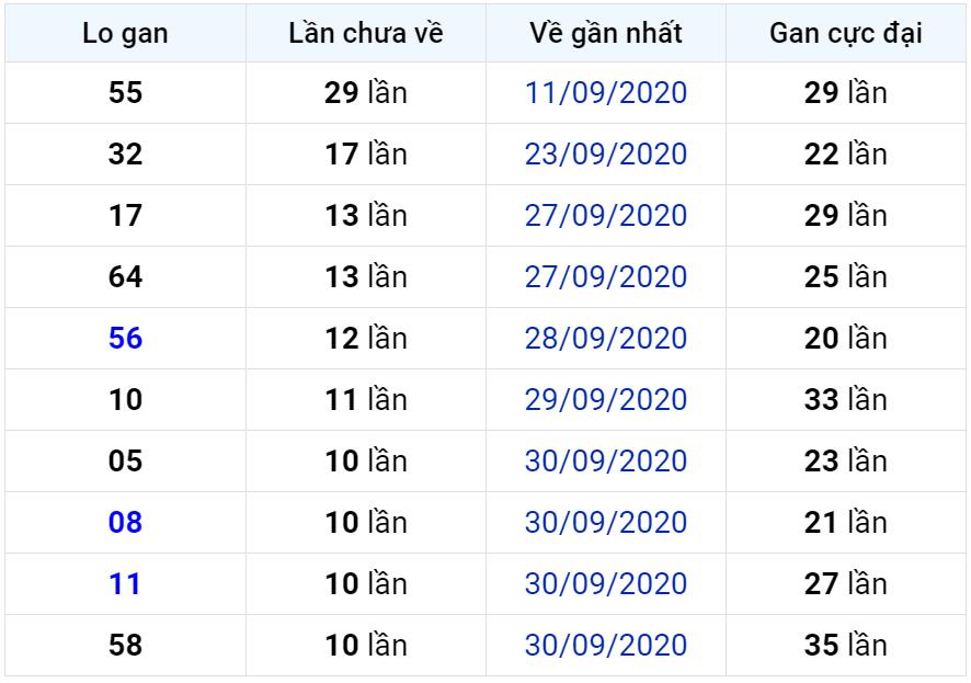 Bảng thống kê lô gan miền Bắc lâu chưa về đến ngày 12-10-2020