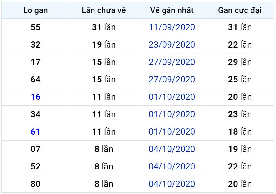 Bảng thống kê lô gan miền Bắc lâu chưa về đến ngày 14-10-2020