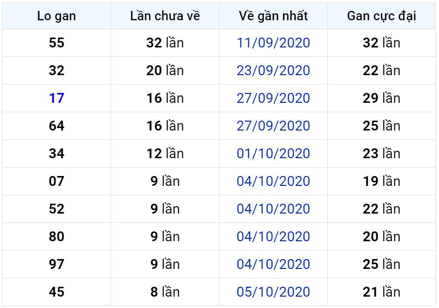 Bảng thống kê lô gan miền Bắc lâu chưa về đến ngày 15-10-2020