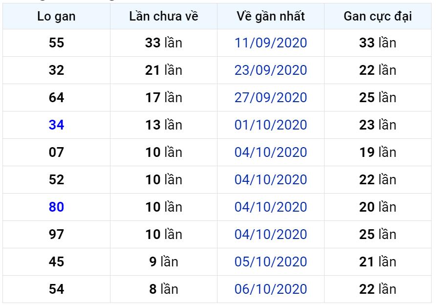 Bảng thống kê lô gan miền Bắc lâu chưa về đến ngày 16-10-2020