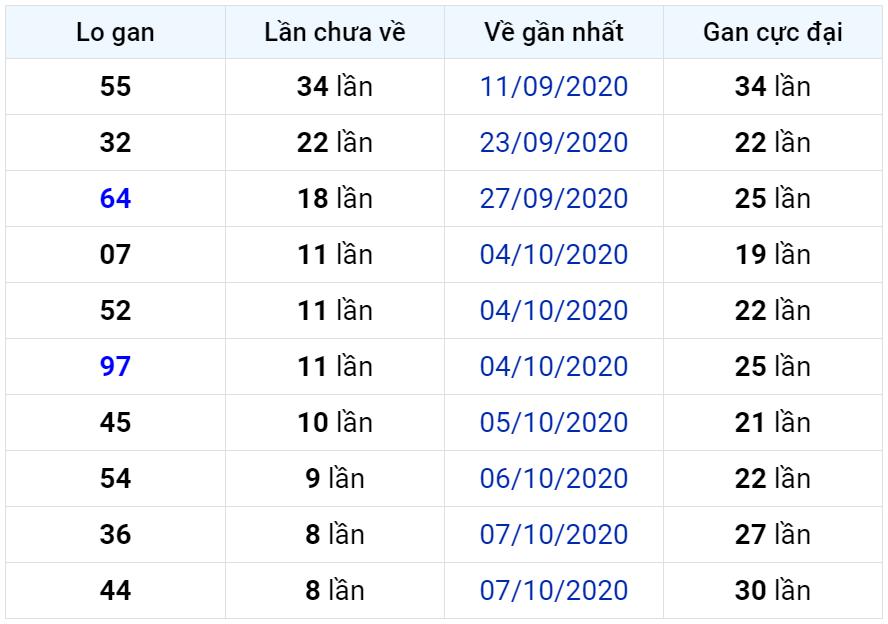Bảng thống kê lô gan miền Bắc lâu chưa về đến ngày 17-10-2020
