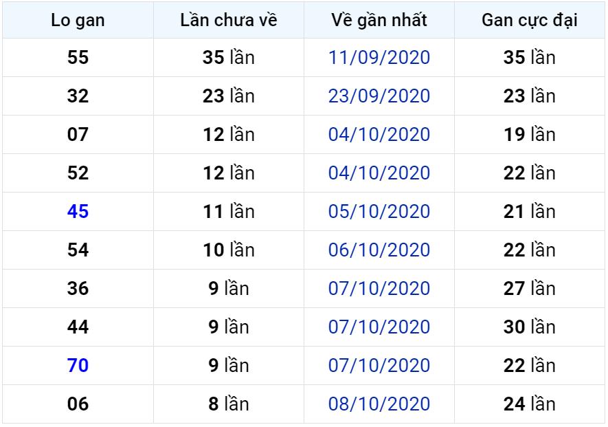 Bảng thống kê lô gan miền Bắc lâu chưa về đến ngày 18-10-2020