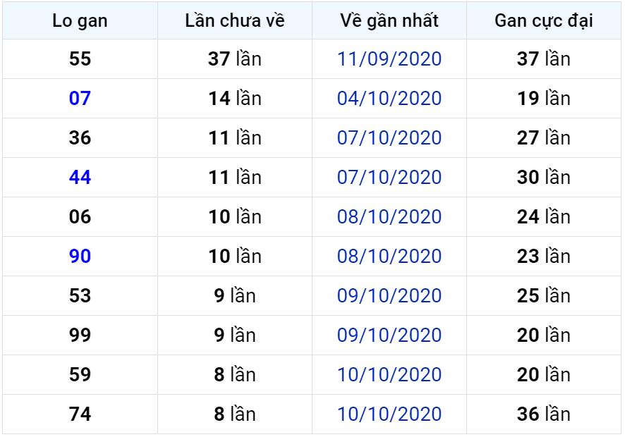 Bảng thống kê lô gan miền Bắc lâu chưa về đến ngày 20-10-2020
