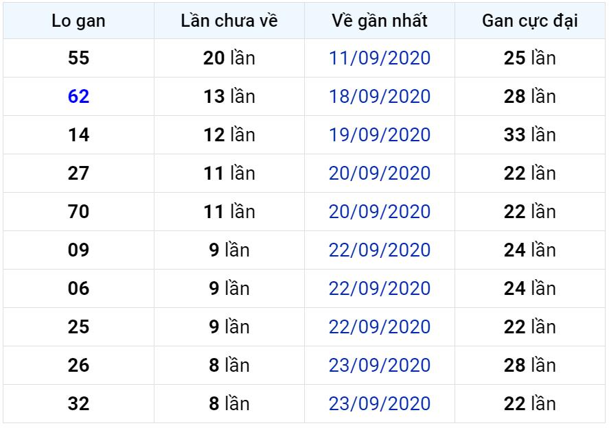 Bảng thống kê lô gan miền Bắc lâu chưa về đến ngày 03-10-2020