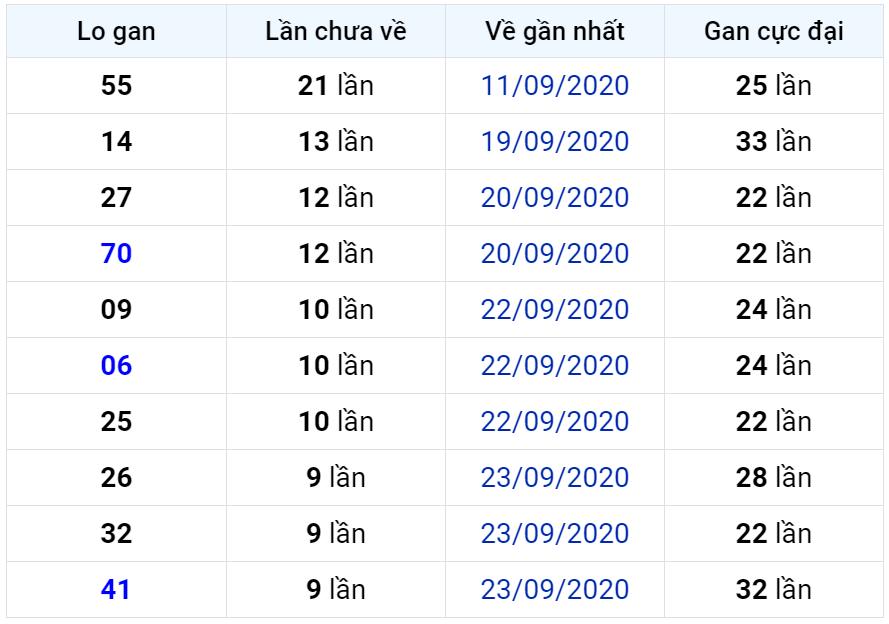 Bảng thống kê lô gan miền Bắc lâu chưa về đến ngày 04-10-2020