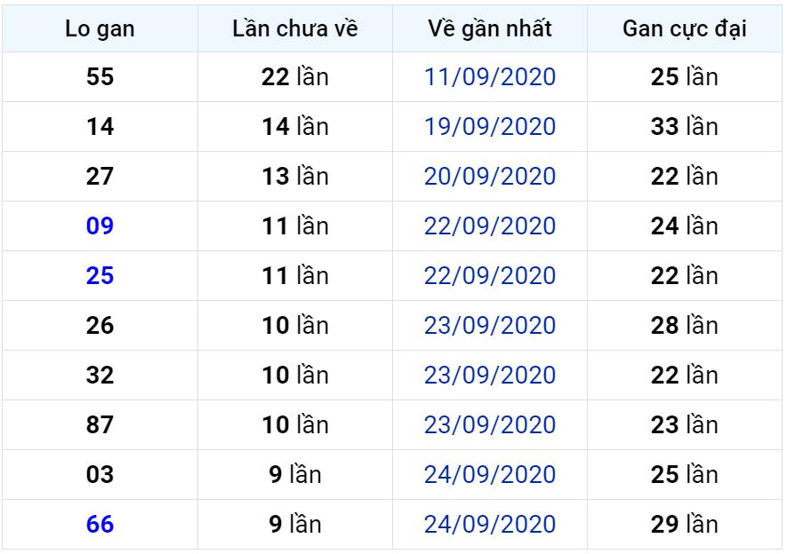 Bảng thống kê lô gan miền Bắc lâu chưa về đến ngày 05-10-2020