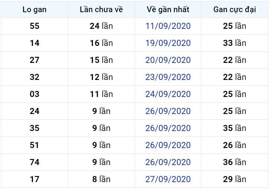 Bảng thống kê lô gan miền Bắc lâu chưa về đến ngày 06-10-2020
