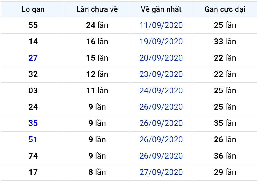 Bảng thống kê lô gan miền Bắc lâu chưa về đến ngày 07-10-2020