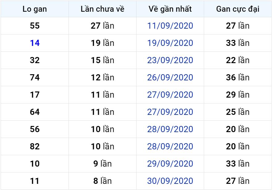 Bảng thống kê lô gan miền Bắc lâu chưa về đến ngày 10-10-2020