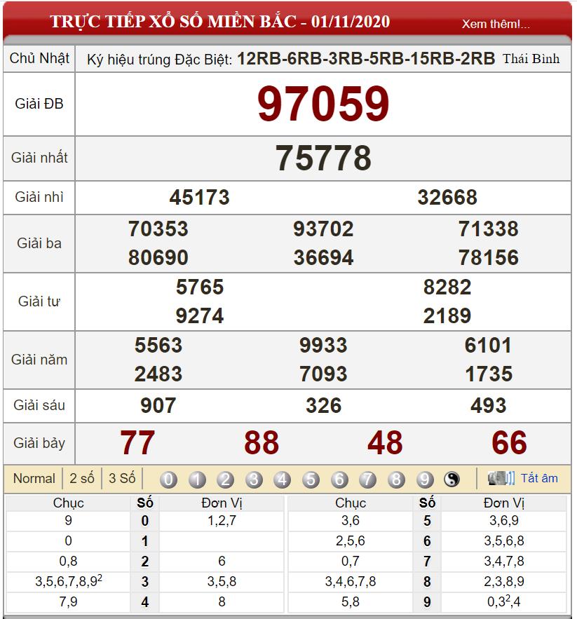 Bảng kết quả xổ số miền Bắc ngày 01-11-2020