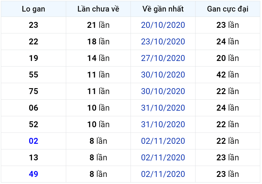 Bảng thống kê lô gan miền Bắc lâu chưa về đến ngày 12-11-2020