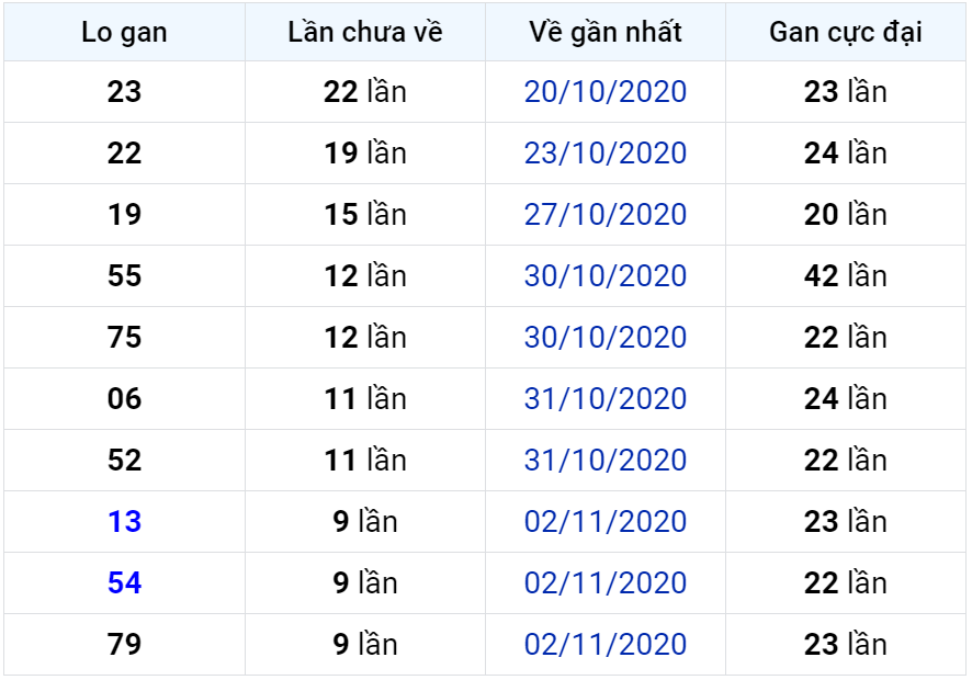 Bảng thống kê lô gan miền Bắc lâu chưa về đến ngày 13-11-2020