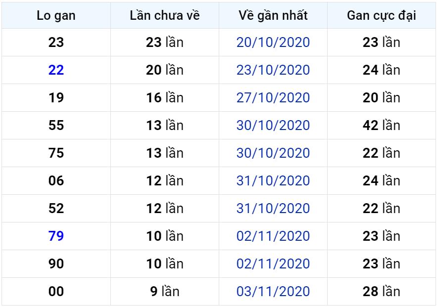 Bảng thống kê lô gan miền Bắc lâu chưa về đến ngày 14-11-2020