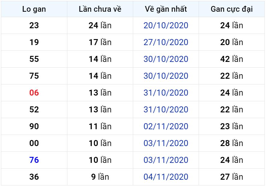 Bảng thống kê lô gan miền Bắc lâu chưa về đến ngày 15-11-2020