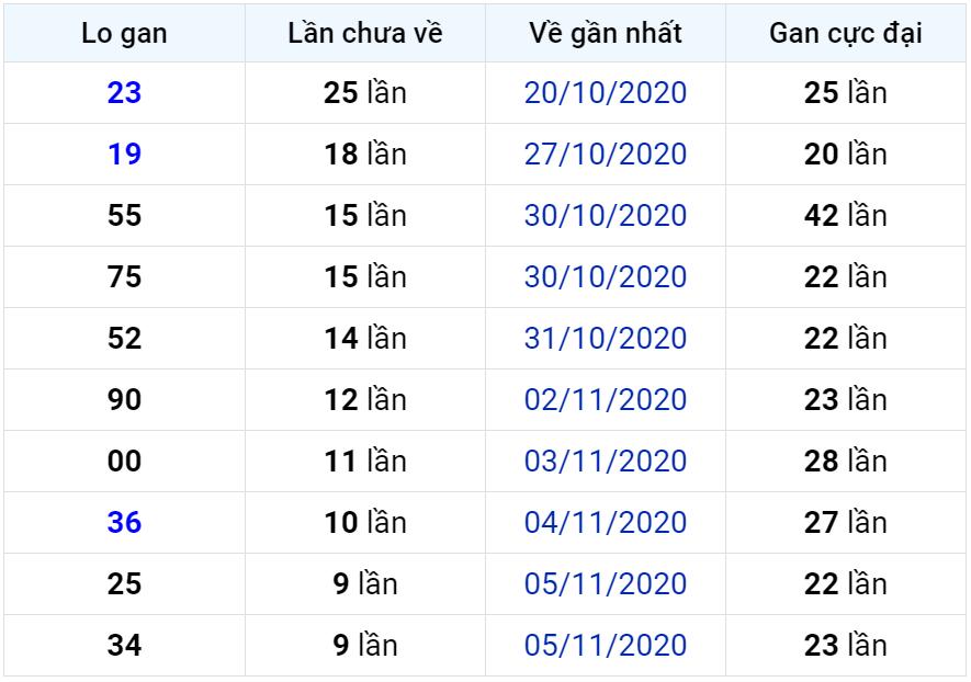 Bảng thống kê lô gan miền Bắc lâu chưa về đến ngày 16-11-2020