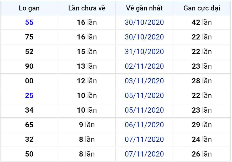 Bảng thống kê lô gan miền Bắc lâu chưa về đến ngày 17-11-2020