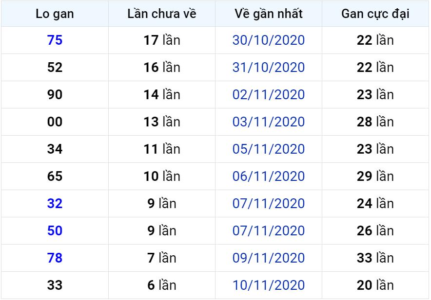 Bảng thống kê lô gan miền Bắc lâu chưa về đến ngày 18-11-2020