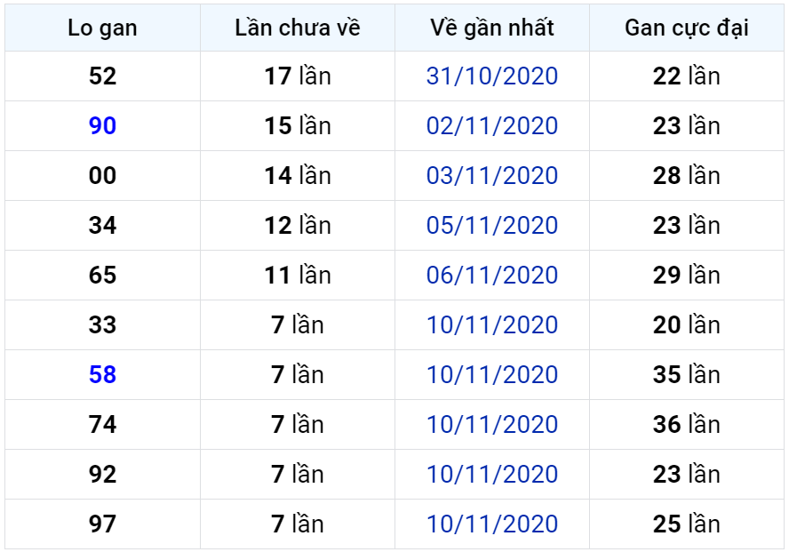 Bảng thống kê lô gan miền Bắc lâu chưa về đến ngày 19-11-2020
